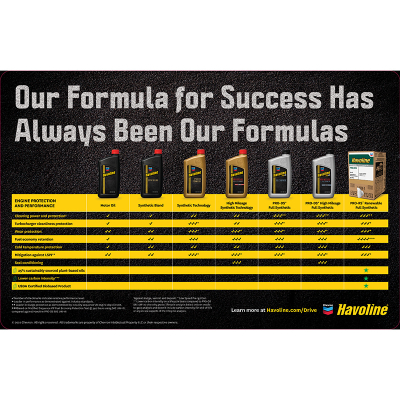 Havoline GF-6 Formulas Counter Mat - 11 x 17