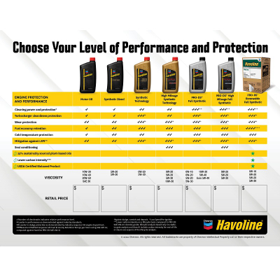 Havoline Greeter Card - Customized Downloadable PDF